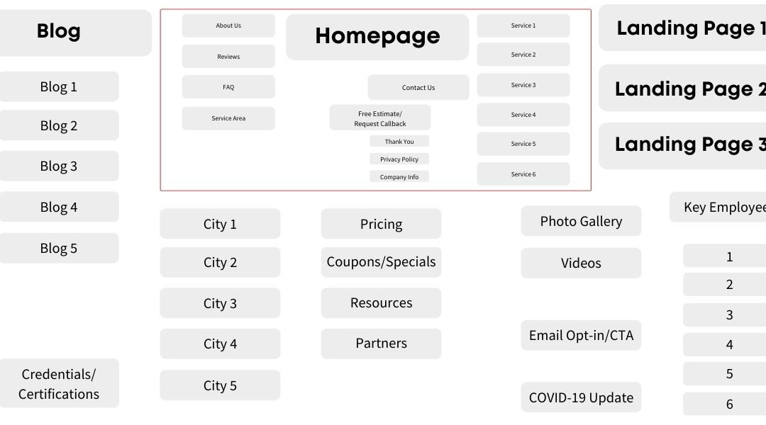 Advanced Website URL Structure Local Service Business