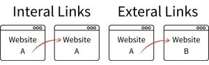 Internal and External Links Graphic